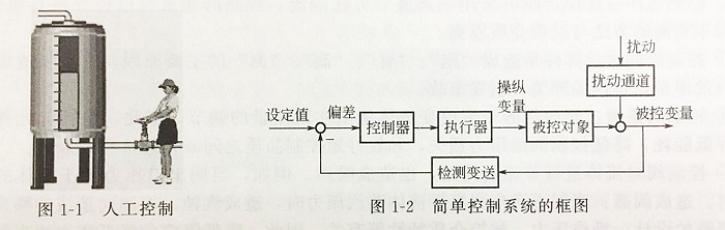 流体人工控制与自动控制原理图